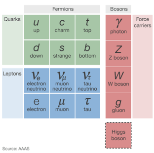 quarks, leptons, fermions, bosons, Higgs boson, particle, collision, god particle, LHC, CERN, Switzerland, Geneva, large hadron collider, particle accelerator, particle physics, quantum mechanics, European Centre for Nuclear Research, Science, Europe, Travel