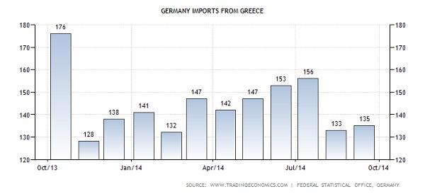 Γερμανικές εισαγωγές από Ελλάδα