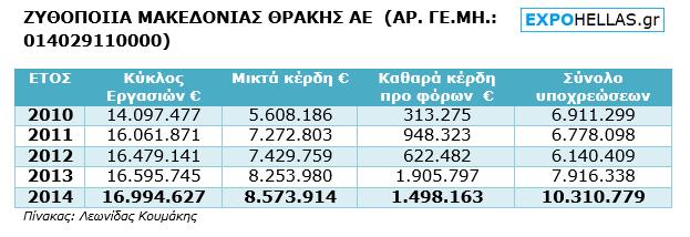 ΠΙΝΑΚΑΣ - Ζυθοποιία Μακεδονίας Θράκης - 6