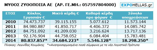 ΠΙΝΑΚΑΣ - Μύθος Ζυθοποιία - 4