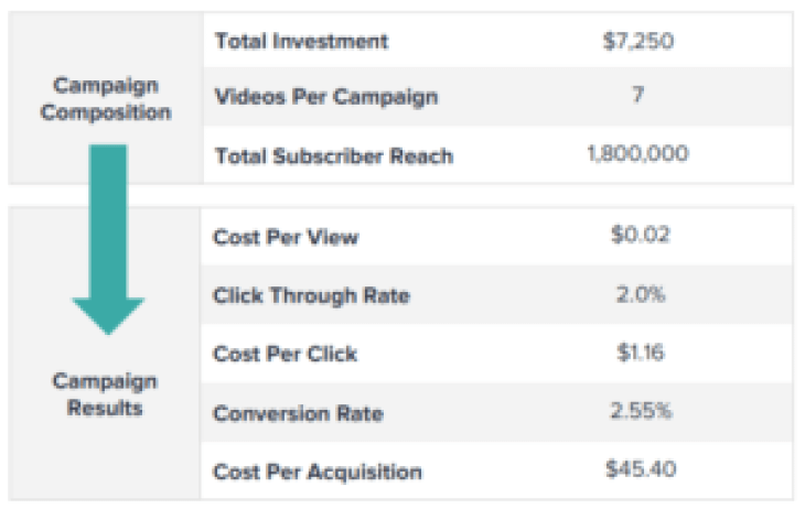 Expose Media Strategie marketing d'influence Average the rate of conversion