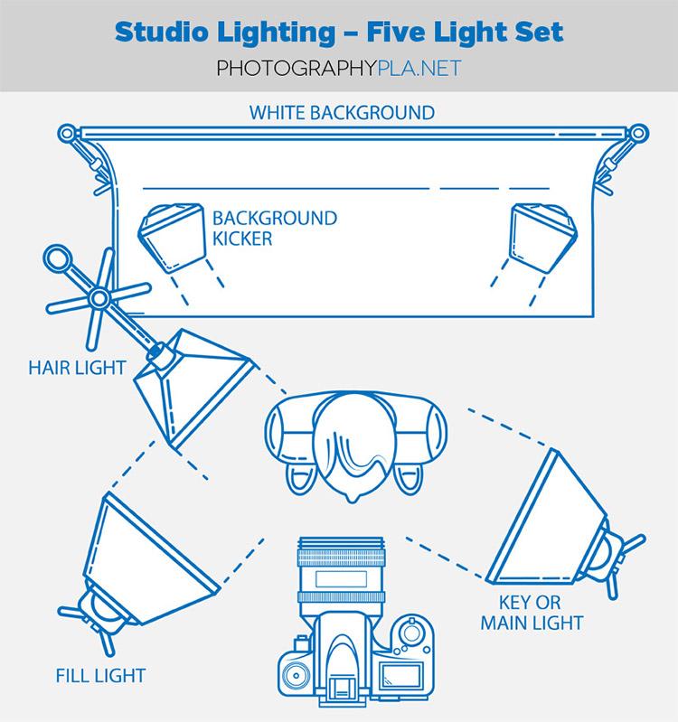 Basic 3 Light Studio Setup