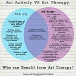 Ce este art terapia?