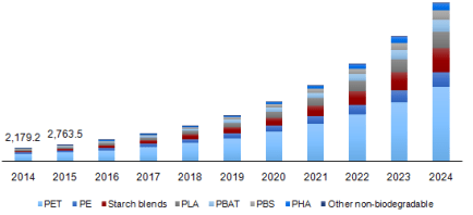"""Image shows the Bioplastic Packaging Market 2014 to 2024 to answer the question of """"What are Bioplastics""""."""