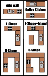 All Kitchen Shapes