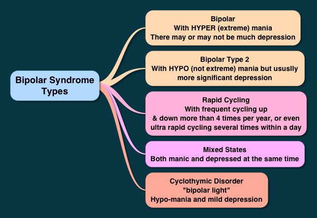 wpid-diag_types_of_bipolar