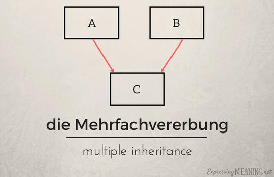 die Mehrfachvererbung - multiple inheritance