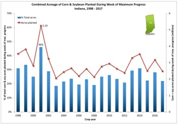 Fig. 3. Acres (actual and percent of total) of field corn plus soybean planted during the week of maximum planting progress (both crops total) in Indiana, 1998 - 2017. Data source: USDA-NASS. Note that the exact weeks of maximum single crop progress may differ from the weeks of maximum two-crop progress.