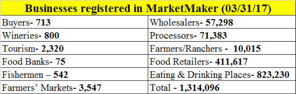 Businesses registered in MarketMaker (03/31/17)