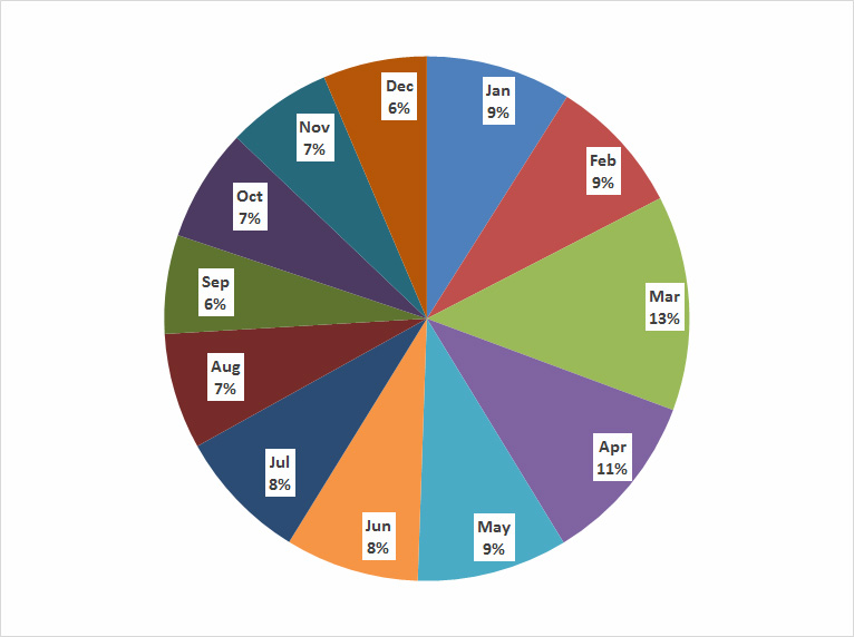 chart of percent distribution of Easter oyster monthly commercial landings