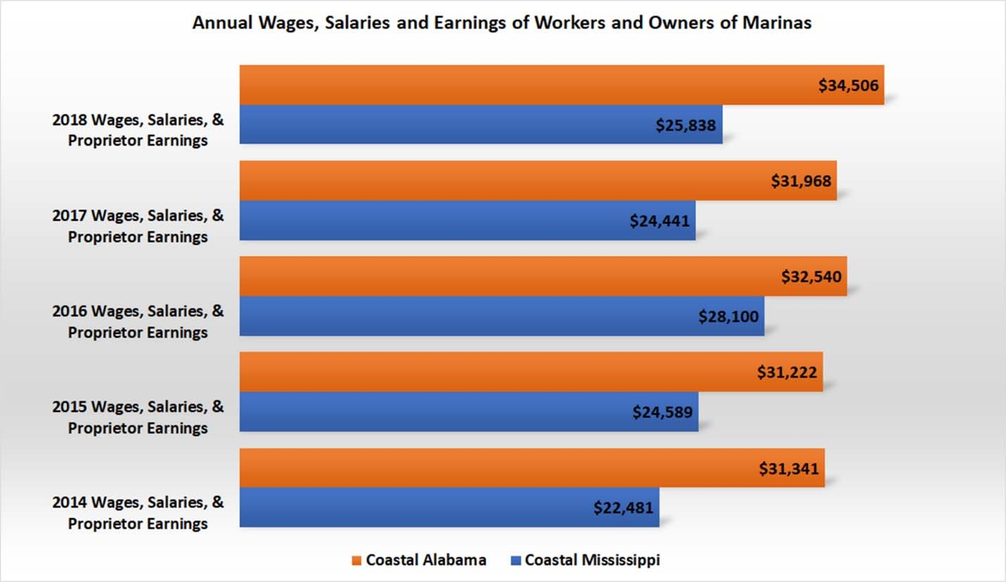 Bar graph of annual wages, salaries, and earnings of workers and owners of marinas. More details in text.