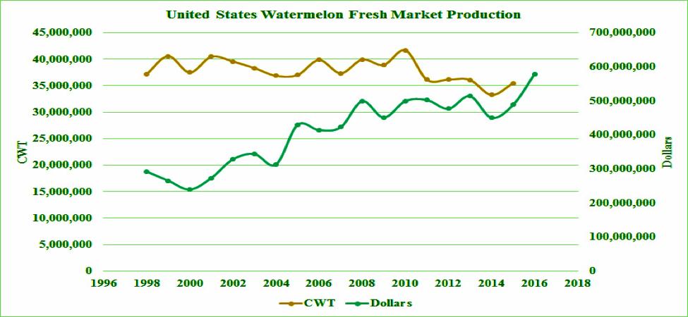 United States Watermelon Fresh Market Production