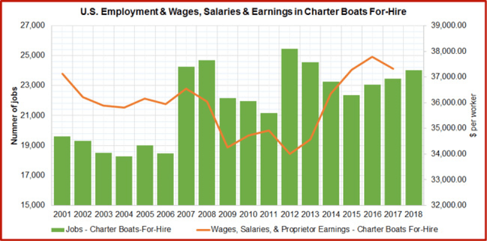 U.S. Employment & Wages, Salaries & Earnings in Charter Boats for-Hire