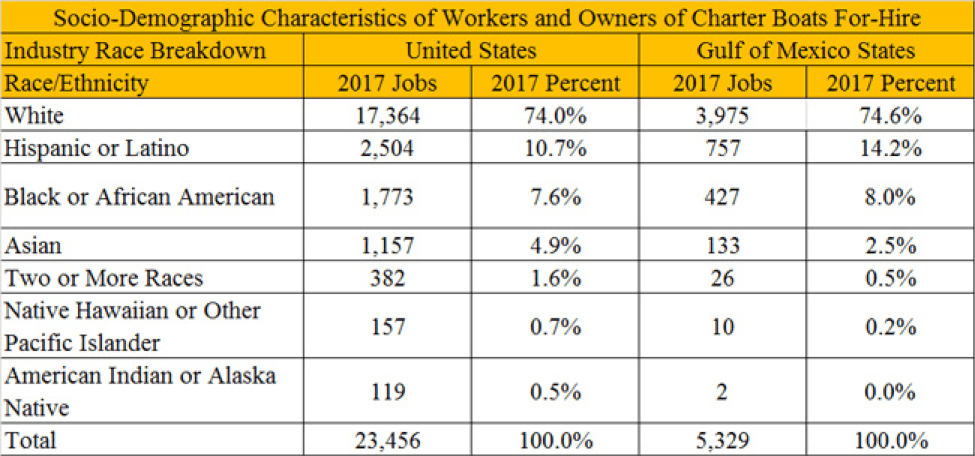 Socio-demographic characteristics of workers and owners of charter boats for-hire.