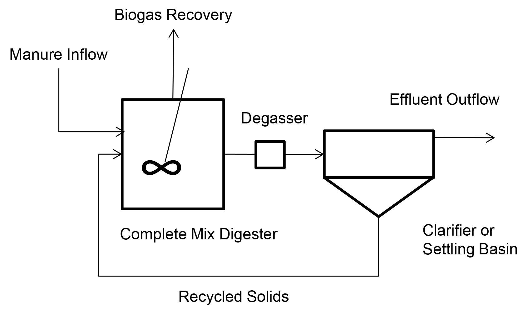 Anaerobic Digestion Of Animal Manures Types Of Digesters