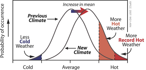 Graph showing how increases in the mean (average) global temperature affect the probability of extreme hot weather events occurring