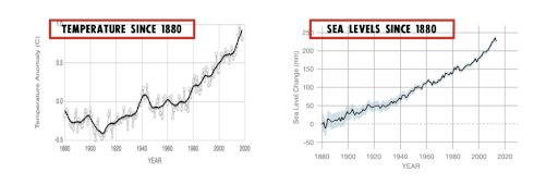 Temperature and Sea Levels Since 1880