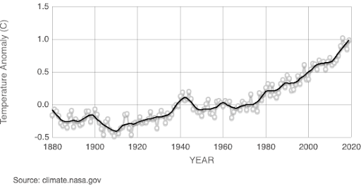 Changes in global temperatures since 1880