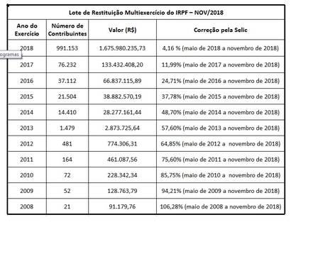xir.jpg.pagespeed.ic.NJE4Llx7Op - Imposto de Renda 2018: Receita Federal libera consulta a 6º lote nesta sexta-feira