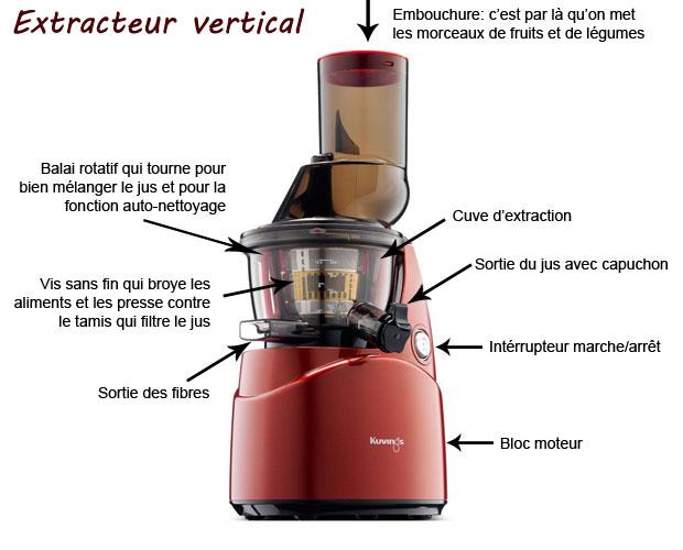 explication_extracteur_vertical