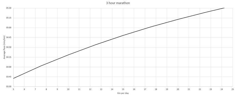 sub 3 hour marathon training chart