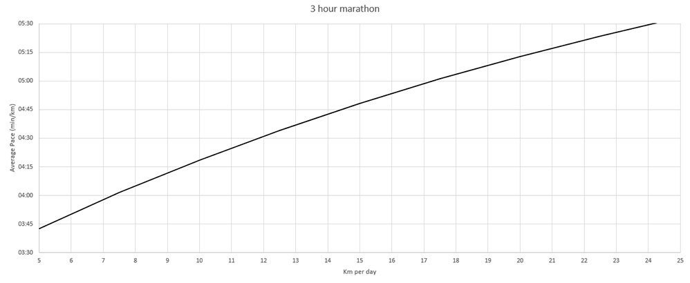 sub 3 hour marathon training chart