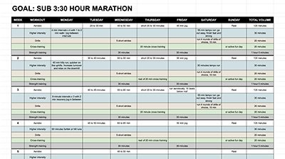 sub 3:30 plan