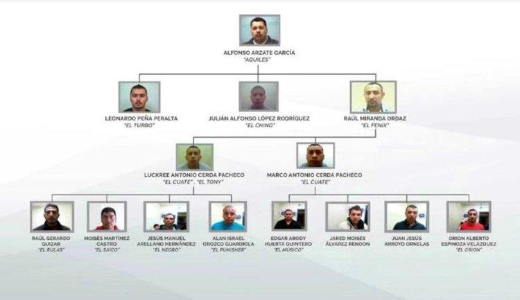 """La banda de """"El Aquiles""""… la peligrosa célula del Cártel de Sinaloa que disputa Tijuana y es responsable de más de 500 muertes"""
