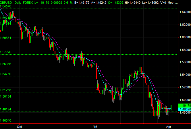 GBPUSD support and resistance levels (zoomed in)