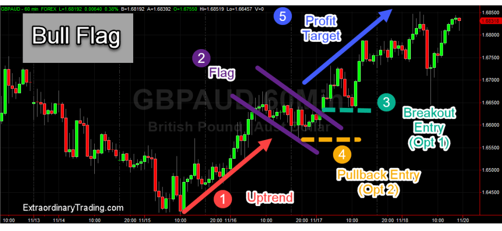 How to enter an uptrend