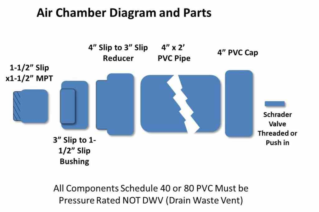 Air Cannon Air Chamber Diagram and Parts
