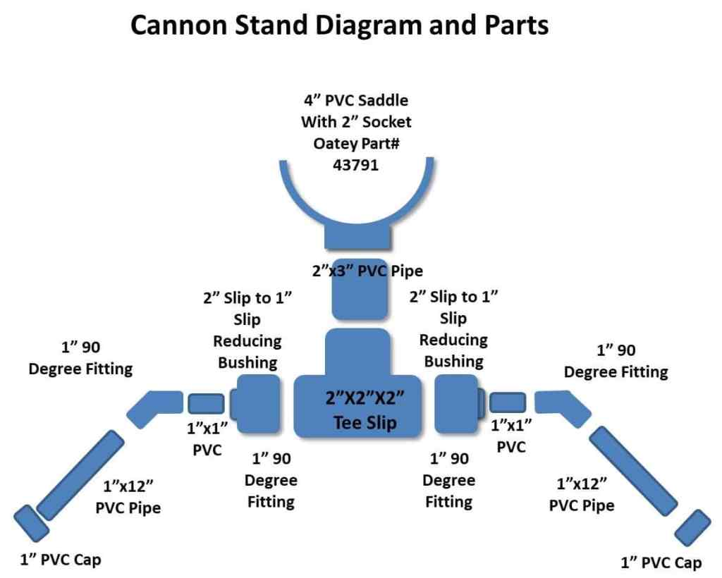 Bait Cannon Stand Parts and diagram
