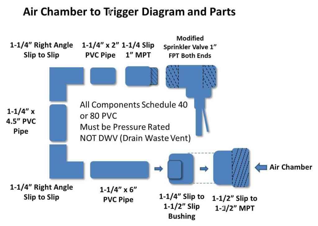 Spud Gun Air Chamber to Trigger