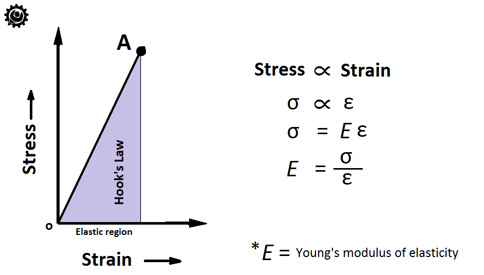 Hooke's Law, Young's Modulus or Modulus of Elasticity