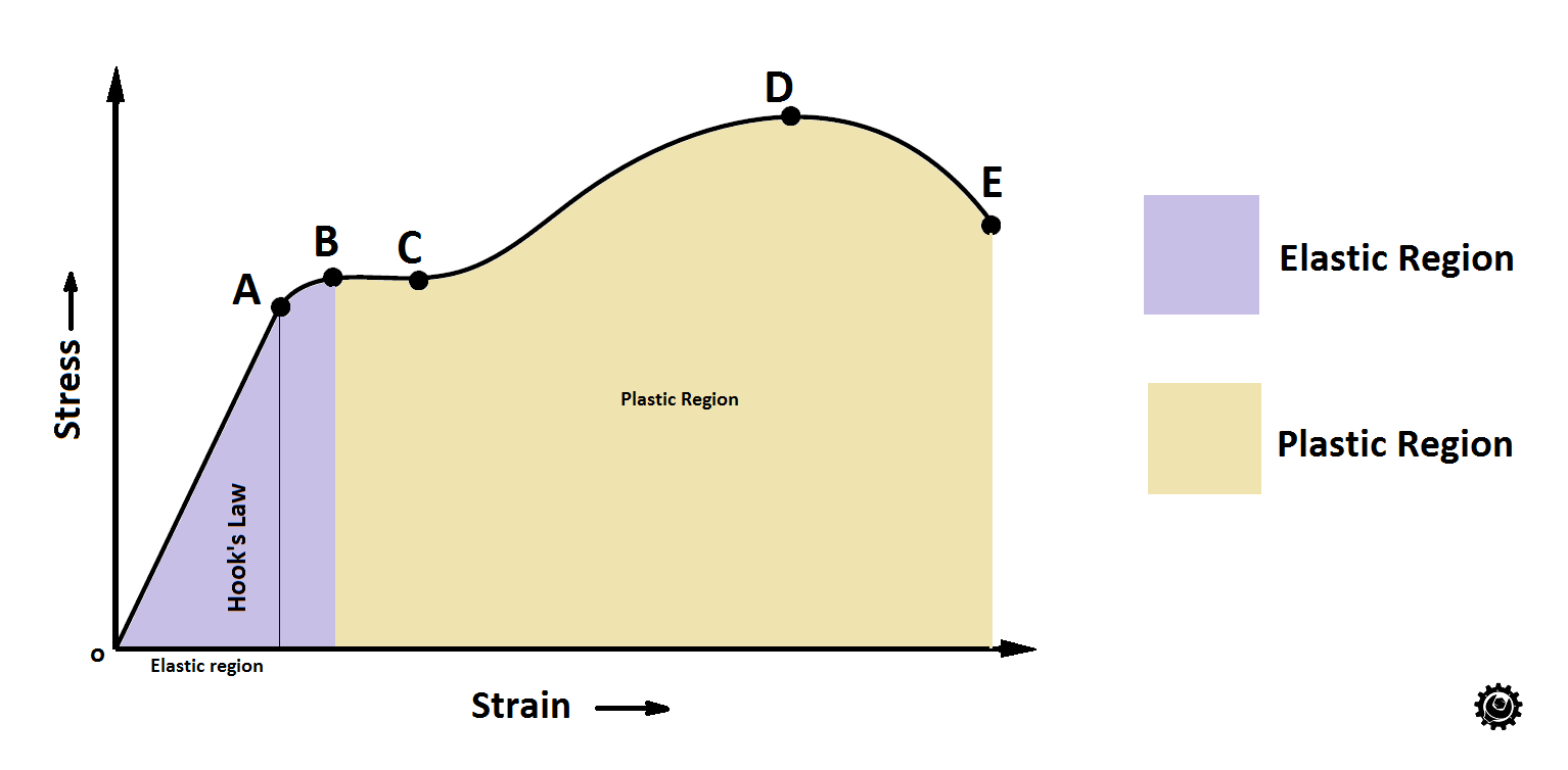 Stress Strain Curve, Young's Modulus or Modulus of Elasticity