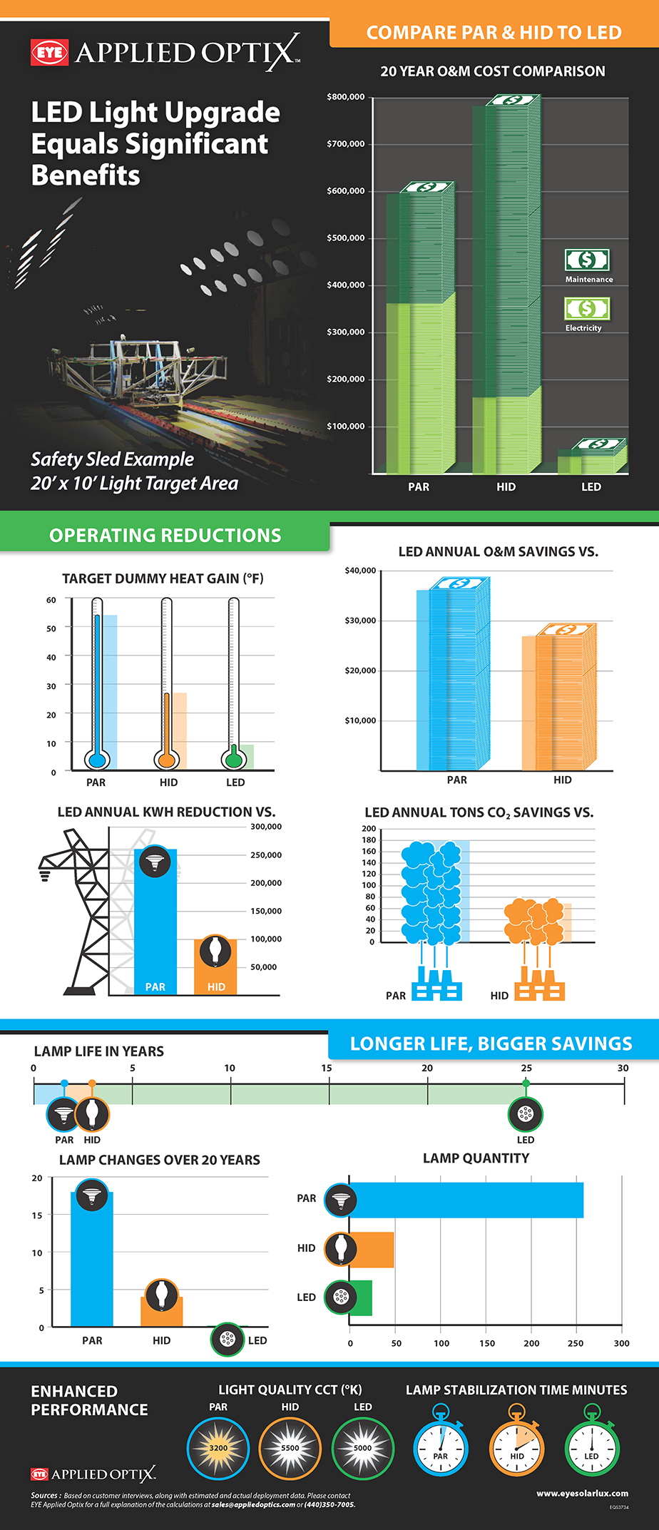 You can download this image or request a full-size printed version of the Infographic-LED Light Upgrade Equals Significant Benefits