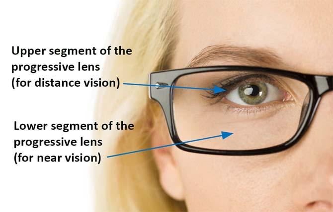 what are progressive lenses