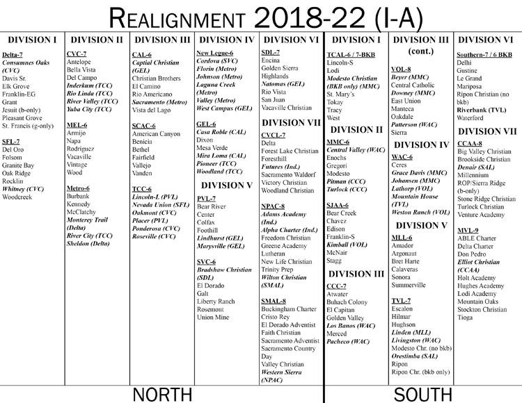 SJS league realignment proposal could send RHS to Division III