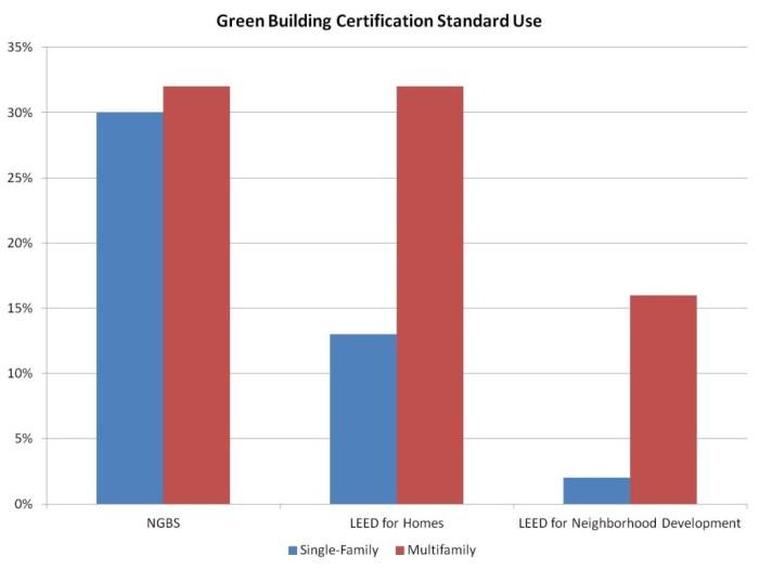 Green certification standards
