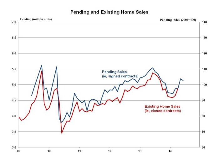 Pending Home Sales June 2014