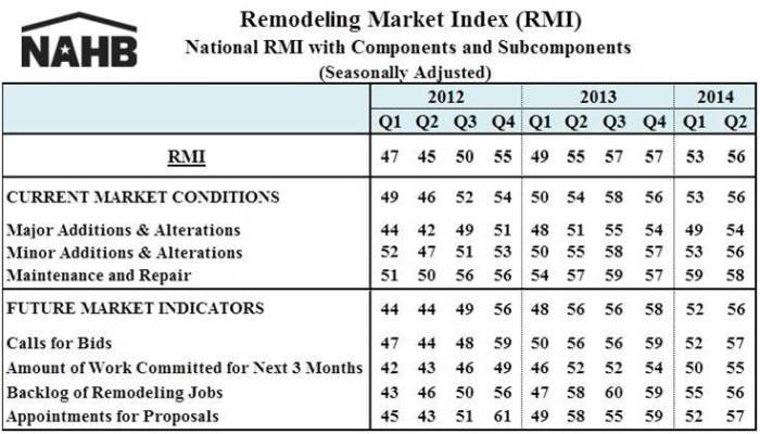 RMI 2014Q2 table