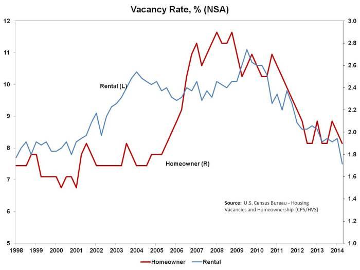 Vacancy Rates_2q14_v2