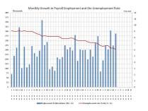 Chart: Employment June 2014