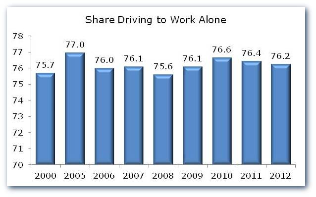 Drive Alone