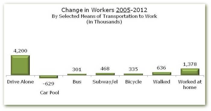 commuting 2005