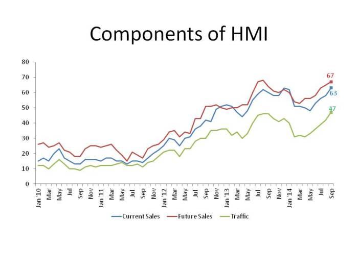 Components of HMI