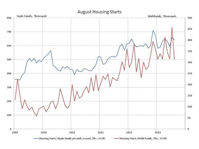 blog housing starts 2014_09_2
