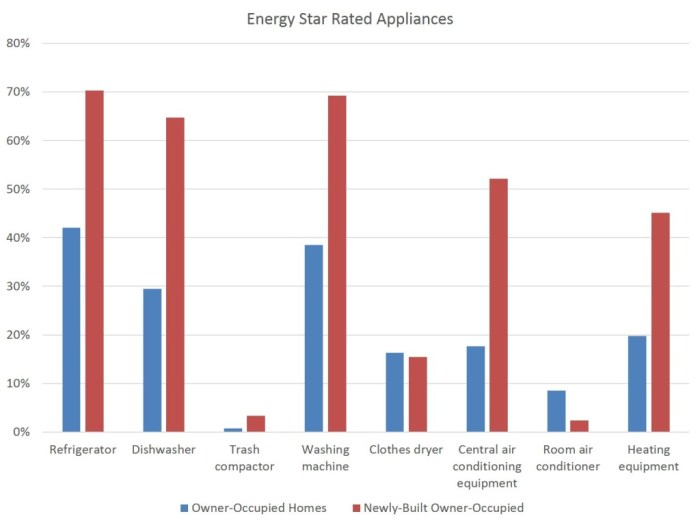Energy Star Appliances in Homes