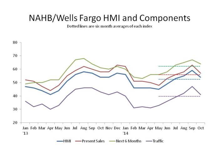 NAHB-WF HMI
