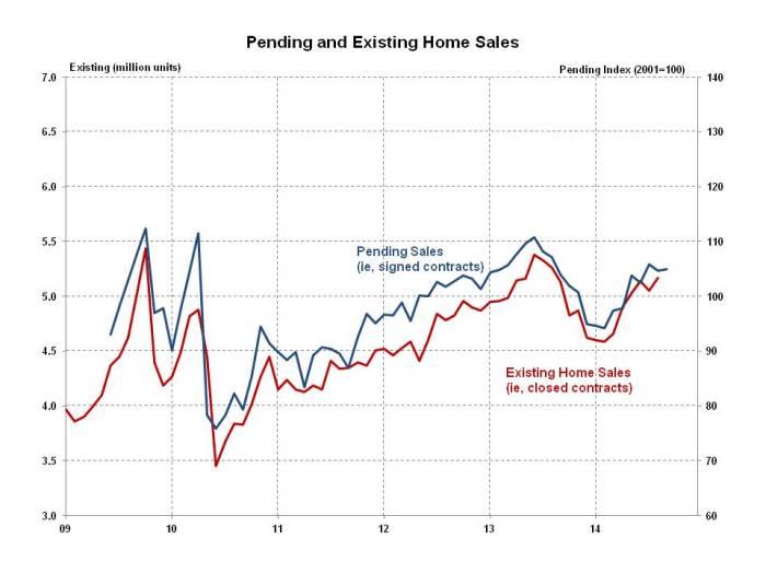 Pending Home Sales September 2014